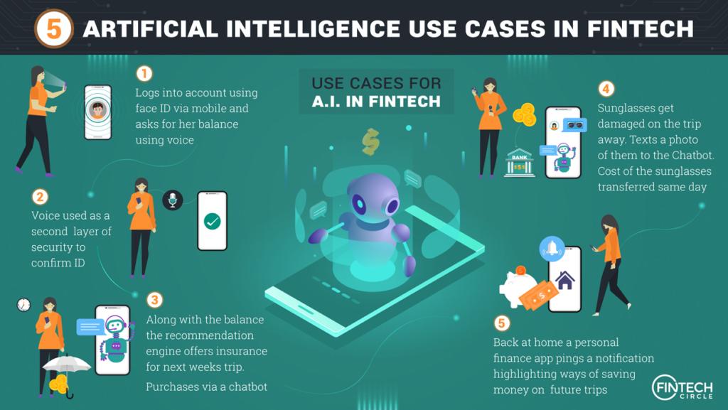 fintech AI artificial intelligence